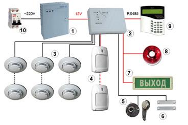 стоимость обслуживания автоматической системы пожарной сигнализации и