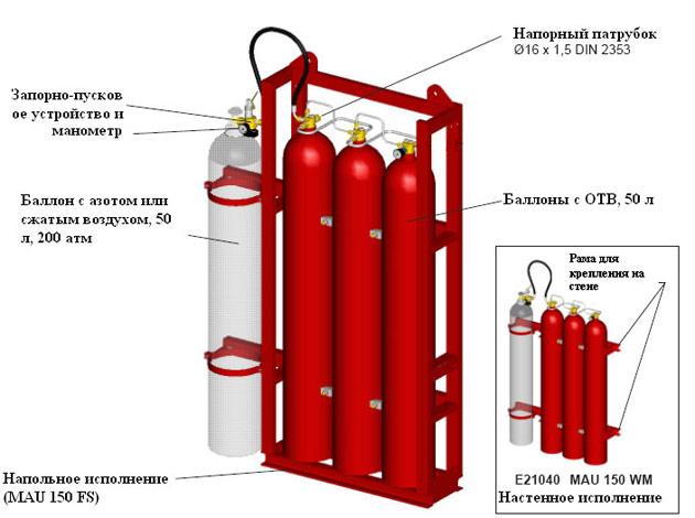 Установки пожаротушения тонкораспыленной водой