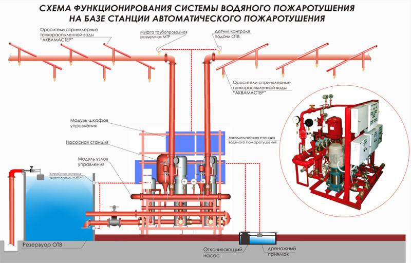 Схема работы системы водяного пожаротушения